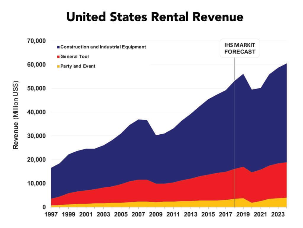 United States Rental Revenue Forecast